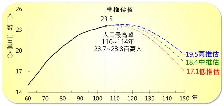 0822 105版人口推估報告-委員會0817final_頁面_10