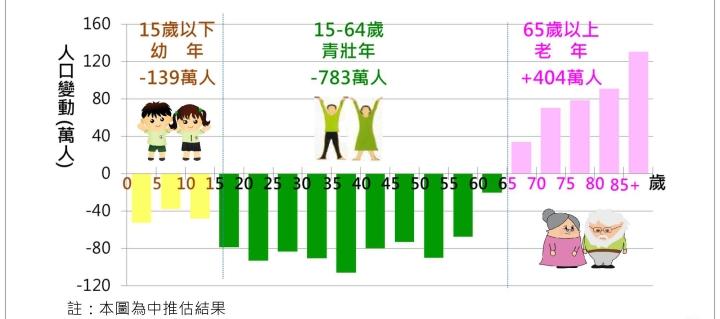 0822 105版人口推估報告-委員會0817final_頁面_11