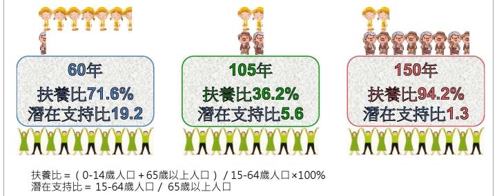 0822 105版人口推估報告-委員會0817final_頁面_16